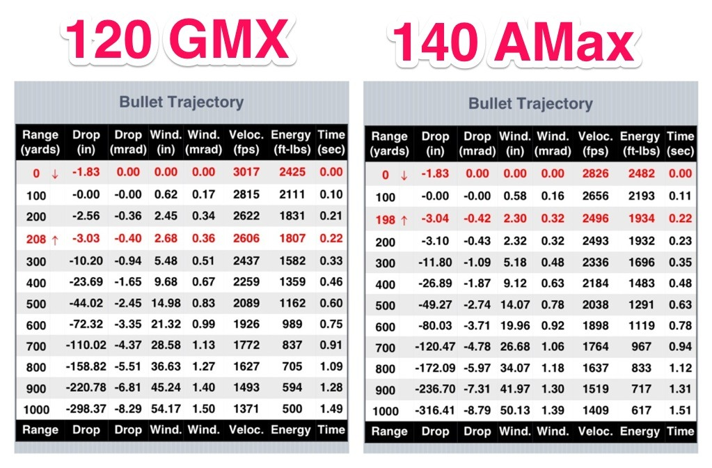By Photo Congress || 6 5 Creedmoor Bullet Ballistics Chart