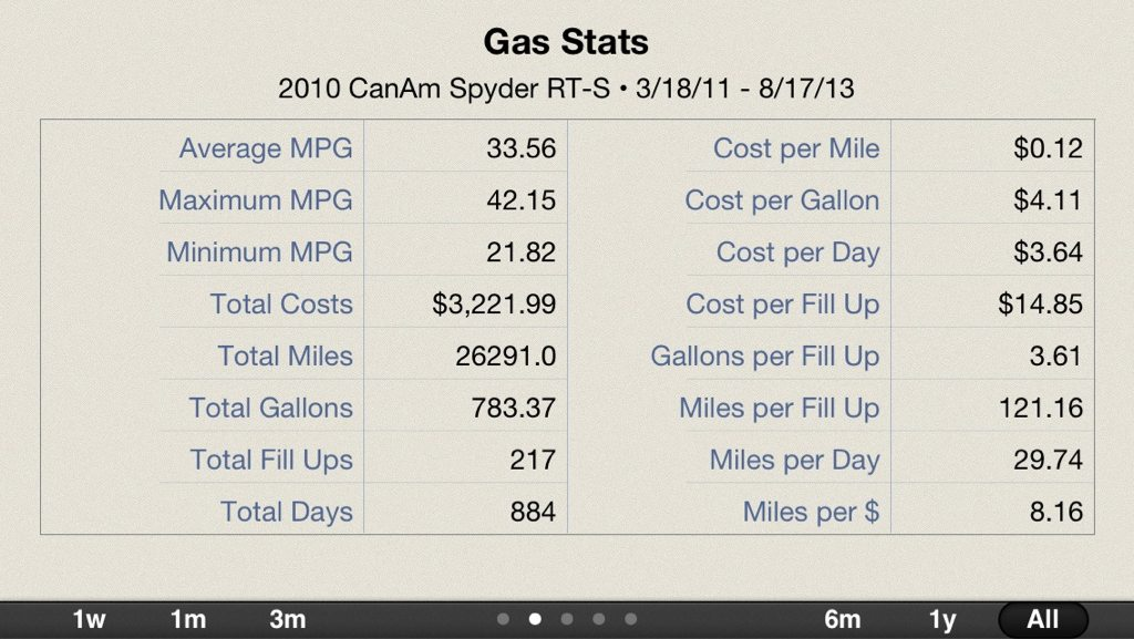 I Recreation Fuel 100 Gas No Ethanol Whenever Can Get Into 35 37 Mpg Range When We Use It With Our Generally Low Sd Driving