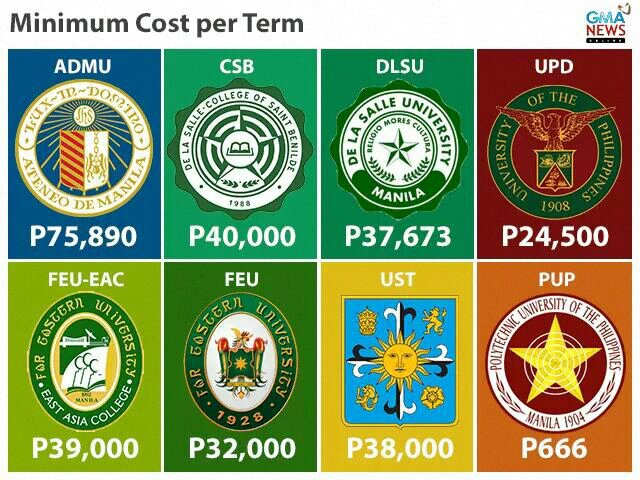 proxy - College Tuition Fee Cost in the Philippines - Philippine Education