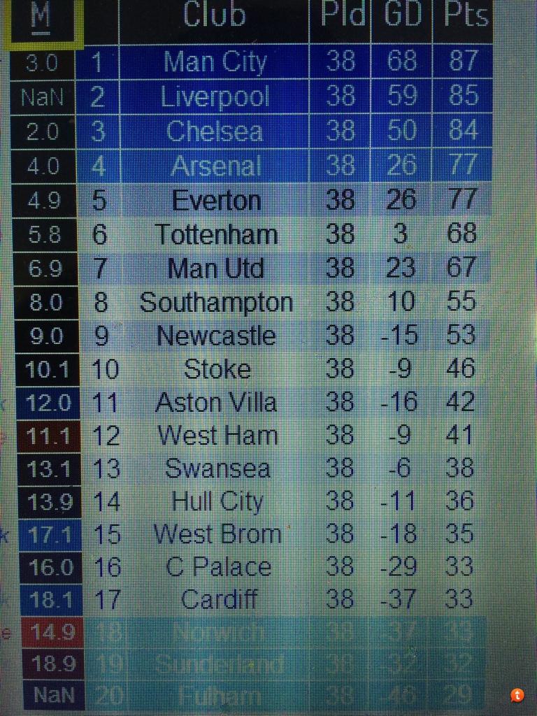 Premier League Predictor | The Everton Forum TEF - Everton Forum for