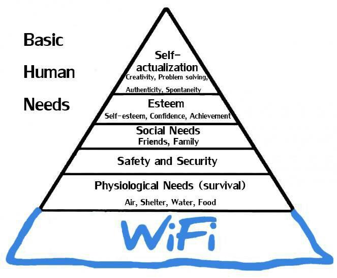 qanujypu - Revised Basic Human Needs - Technology