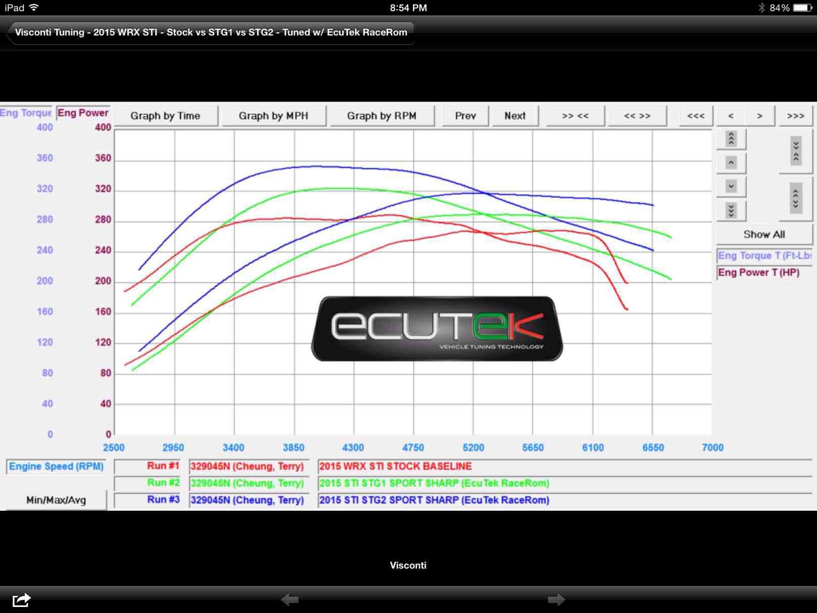 Engine 2015 wrx sti dyno results - Subaru Impreza WRX STI