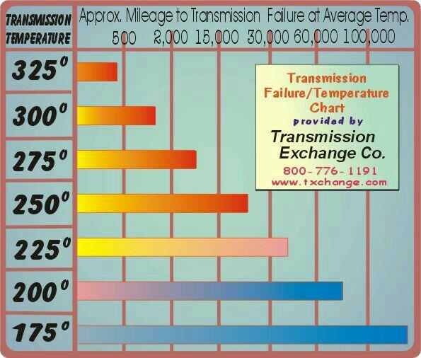 Transmission Overheat Message Silverado - Keystone RV Forums
