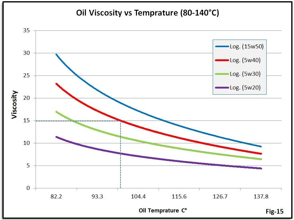 Viscosity Diagram graph for 5w40 motor oil