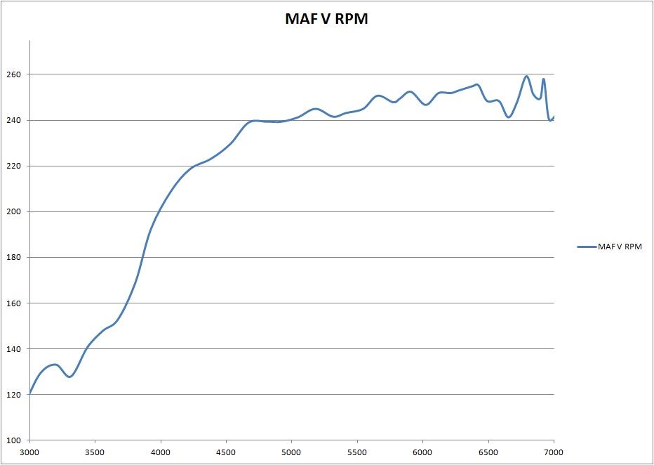 Turbulent MAF Readings APR K04 V3 1 - VW GTI MKVI Forum / VW Golf R