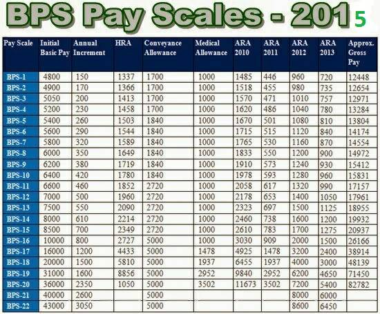 Afns Salary In Pakistan