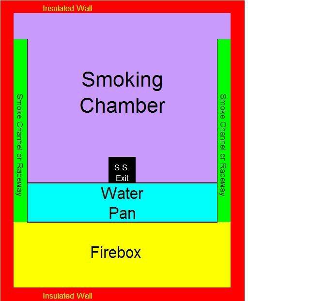 Reverse flow cabinet smoker - TexasBowhunter com Community