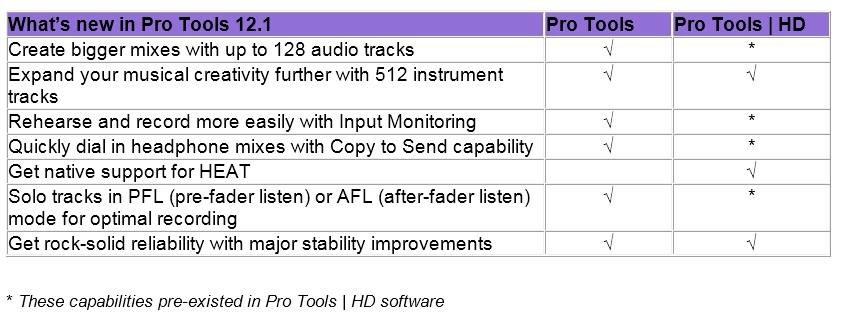 error 9073 pro tools serial number