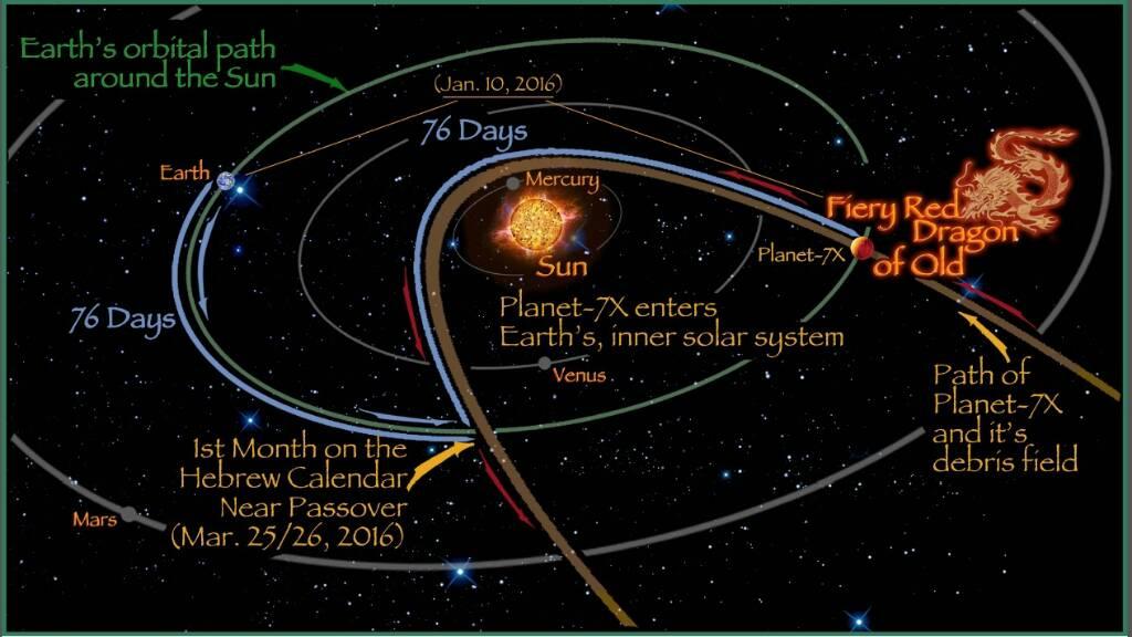 Planet-7X