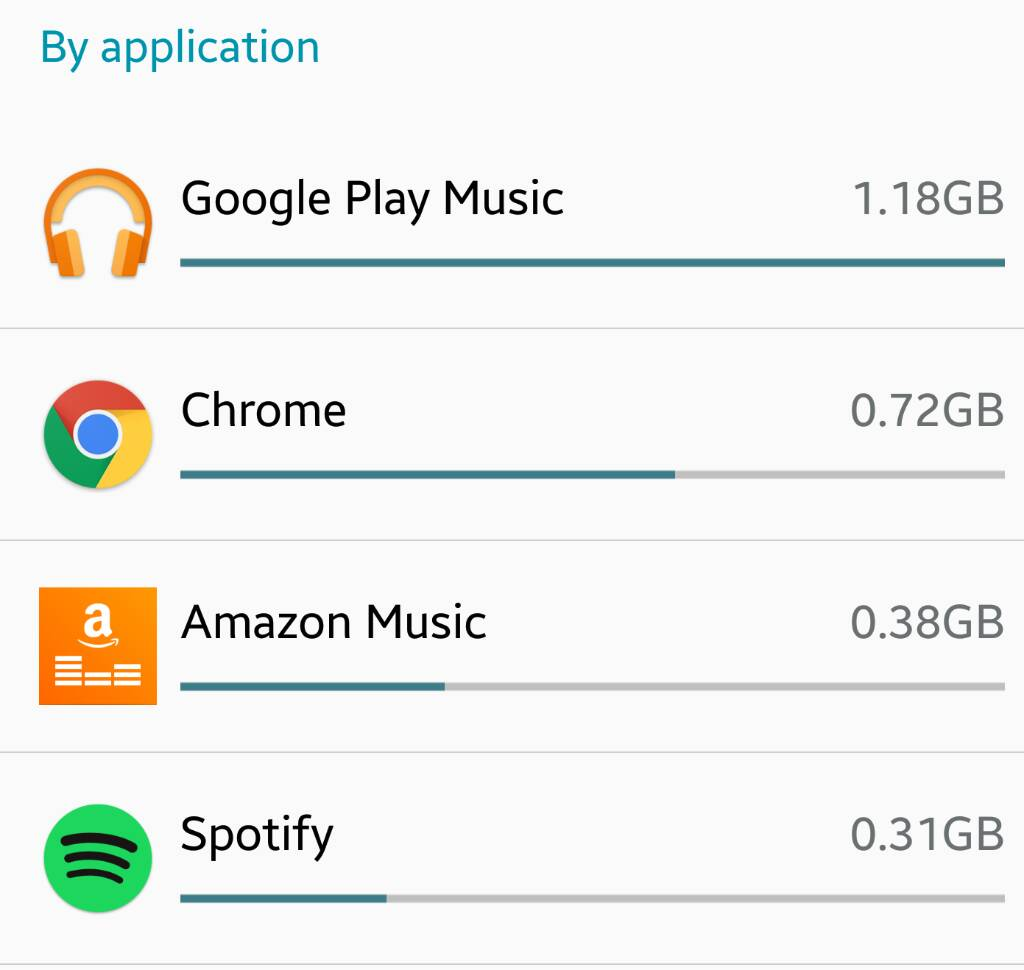 Google music background data? - Android Forums at