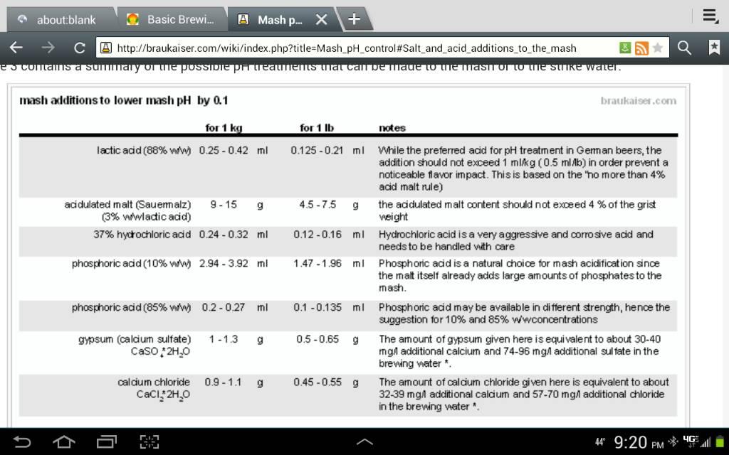formula for preboil wort PH lowering