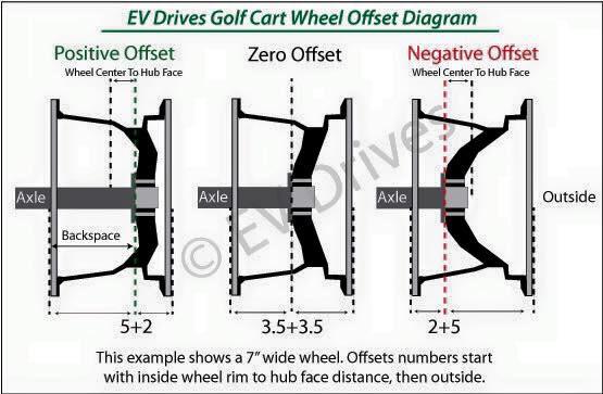 How To Measure Wheel Offset Yamaha Viking Forum