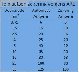 Ampere per mm2
