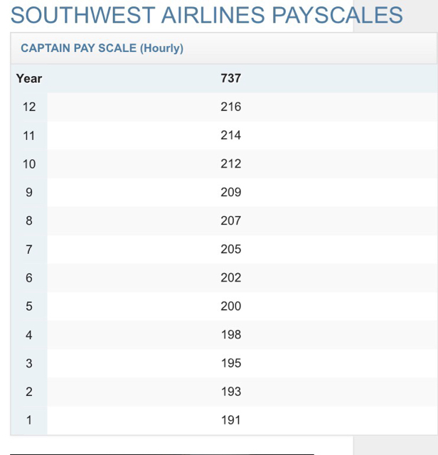 Southwest Hiring Info 2016  Page 68  Airline Pilot