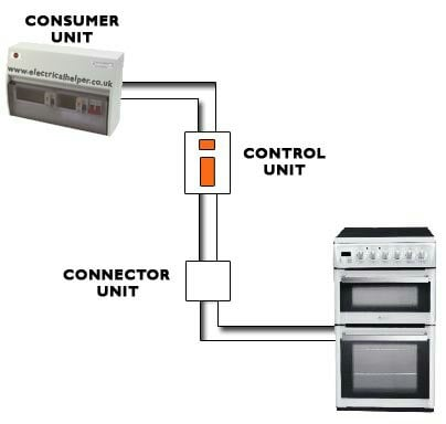 cooker wiring install advice rh forums hexus net Hardwiring Excellence what does hardwiring a cooker mean