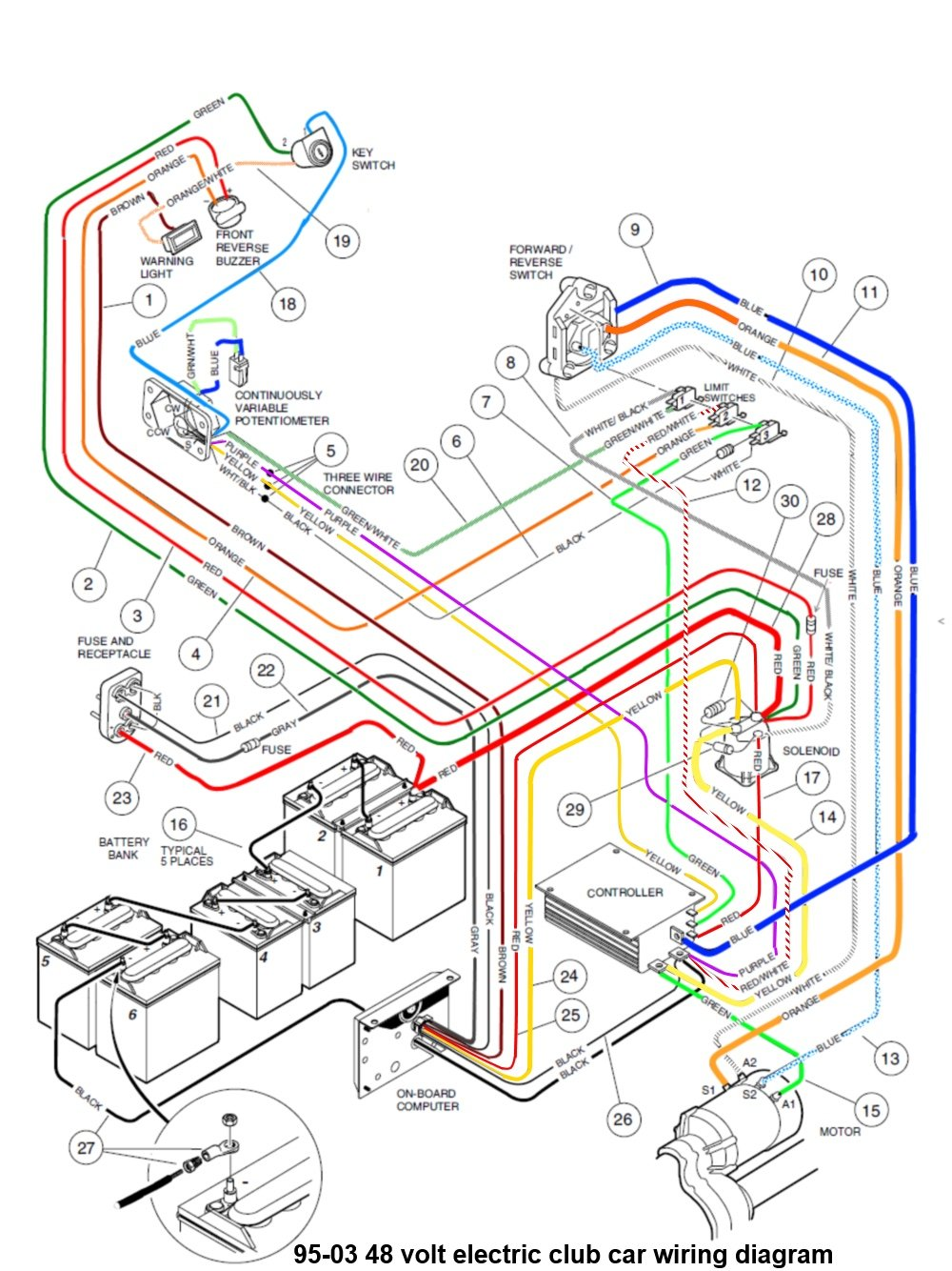 club car wiring diagram 48 volt dc receptacle club car wiring diagram 48 volt club car top speed doesn't seem right - page 2