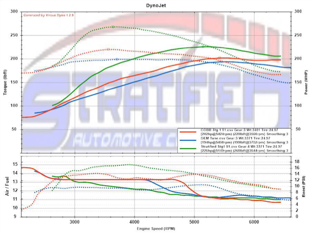 Stratified Tuning MK6 Stage 1 E85 Limit Testing - VW GTI