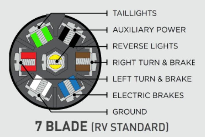 7 Way Tow Wiring | Vintage Trailer Talk Bargman Wiring Diagram Shasta on