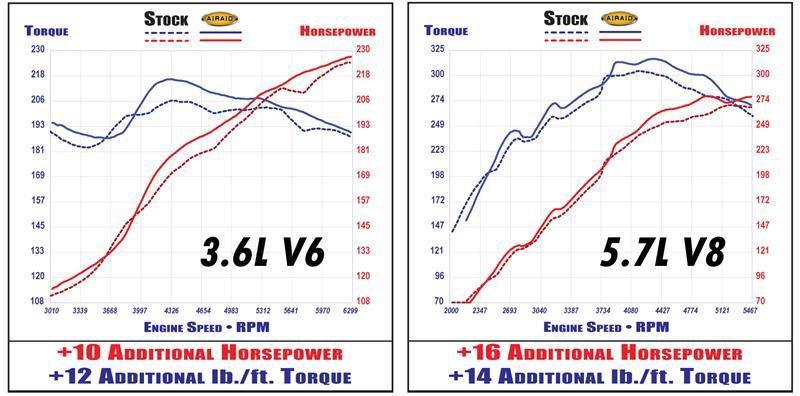 Hemi Vs V6 Towing Page 2