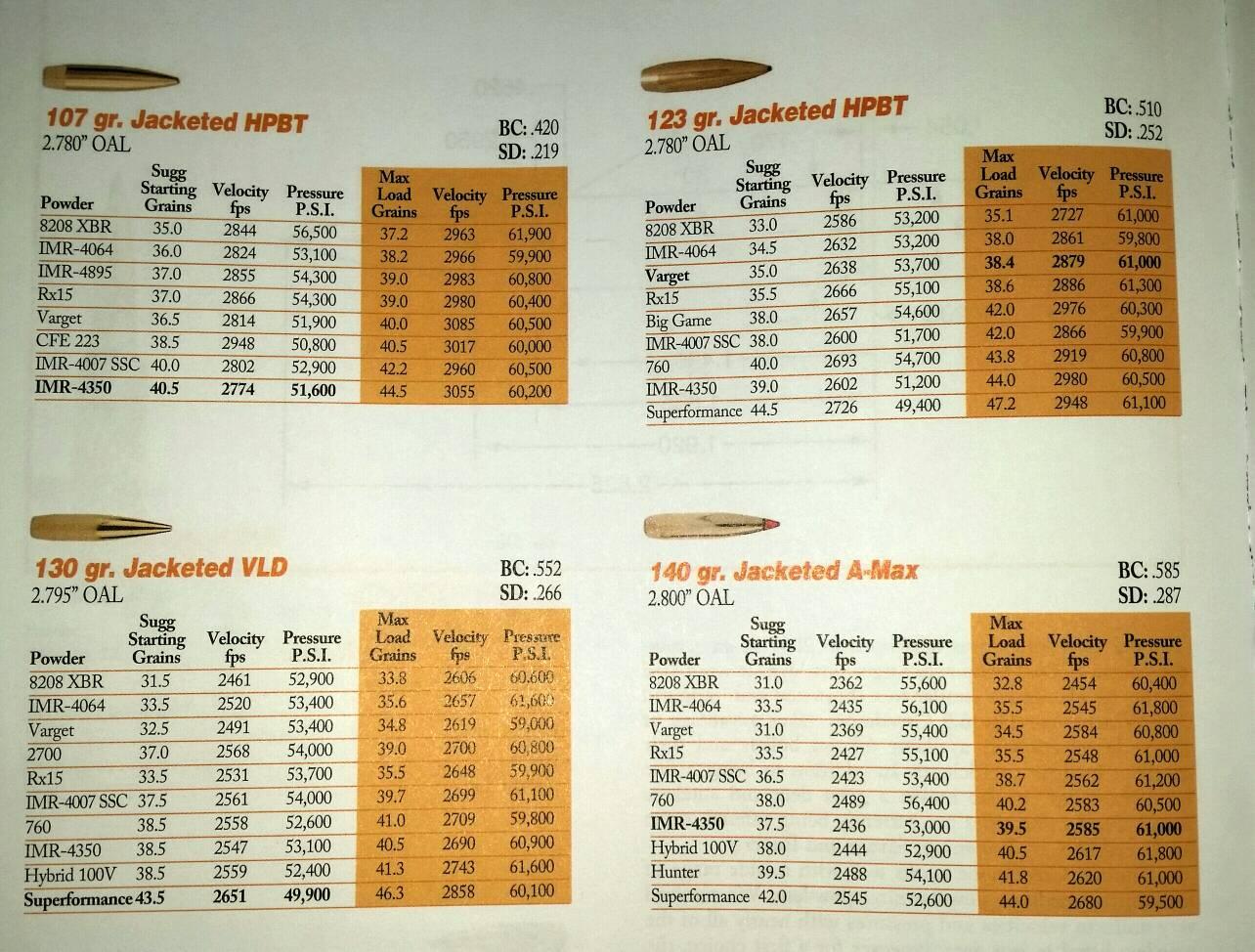 H4350 vs  IMR4350 ??? [Archive] - Calguns net
