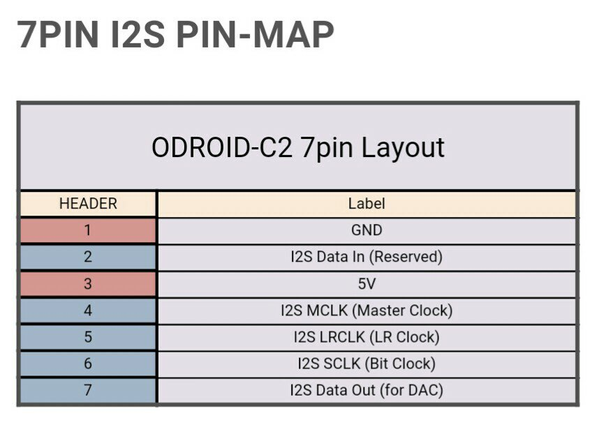 Fine C2 Rune With I2S Connection To Sabre Es9023 Dac Board Odroid Wiring Cloud Philuggs Outletorg