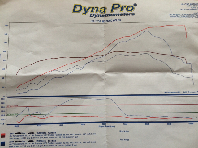 Stock Dyno Run - KTM Super Twins Forum