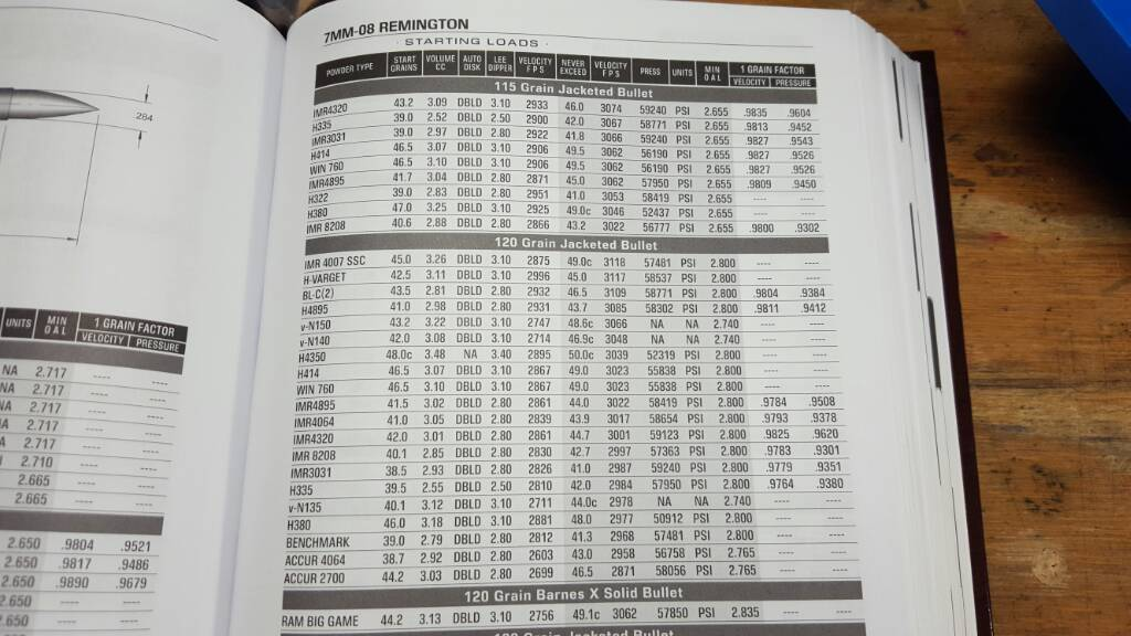 7mm-08 load data [Archive] - Gulf Coast Gun Forum