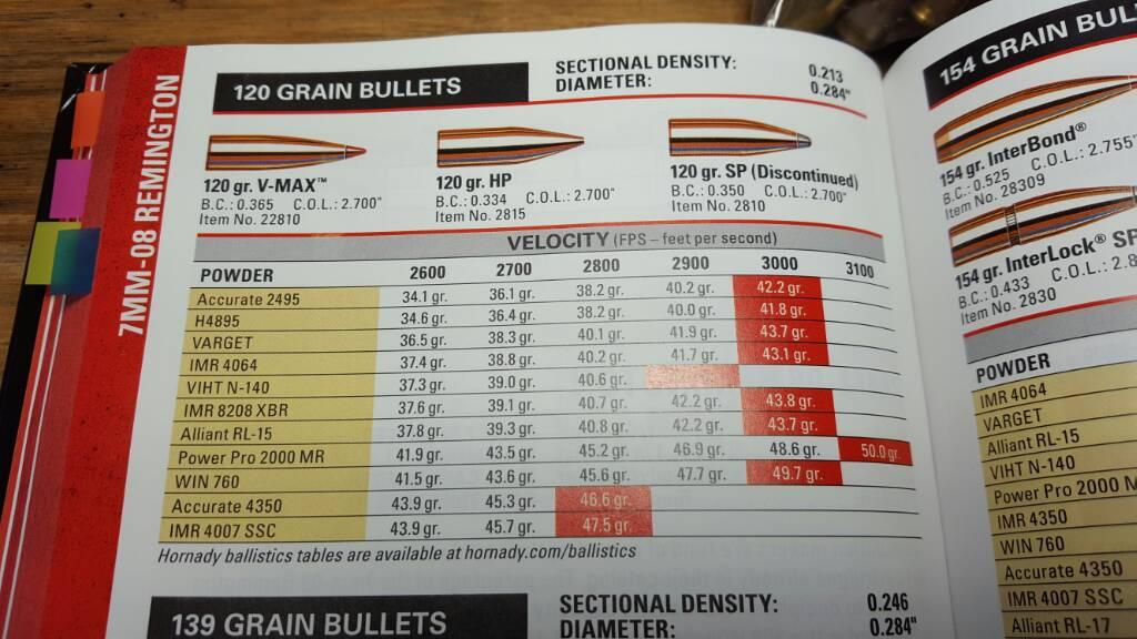 Hornady Load Data