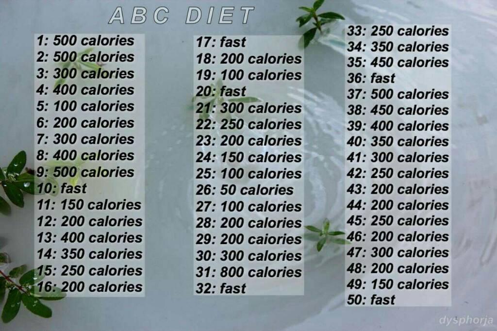 Výsledek obrázku pro abc diet