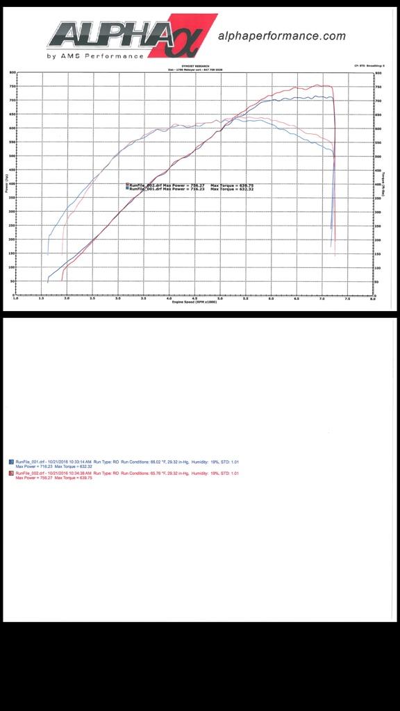 stock motor  trans  fbo e85  sir usm build  updated  dyno