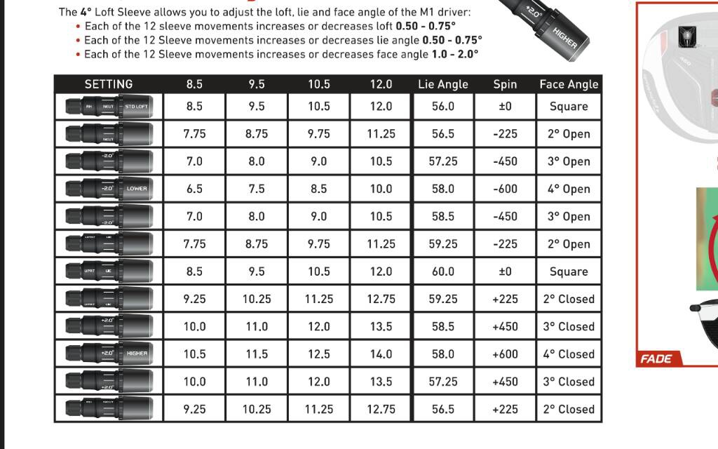 Taylormade R1 Driver >> Taylormade M1 Adjustment Chart - Best Picture Of Chart Anyimage.Org