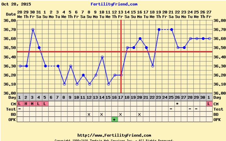 8dpo have a temp drop below cover line??? | Netmums