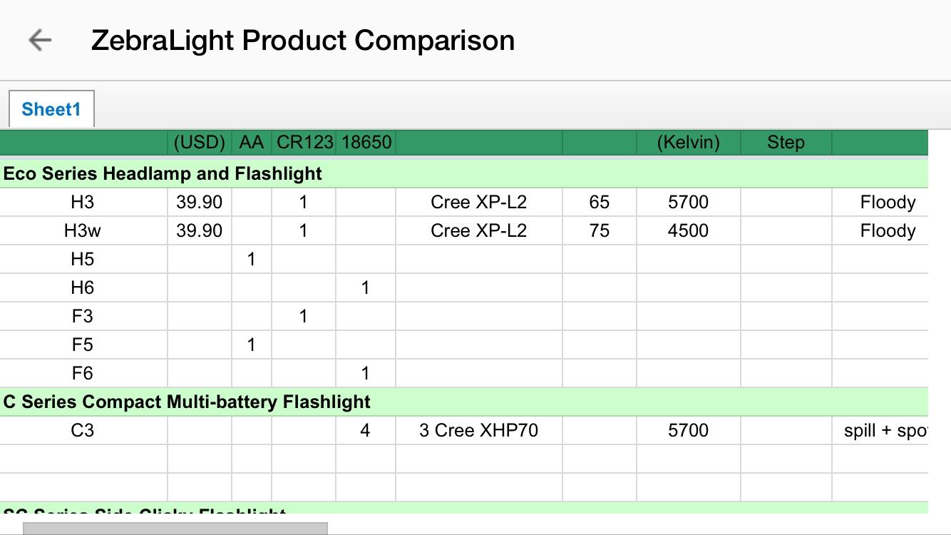 Zebralight C3 4x18650, 9000 lumens!