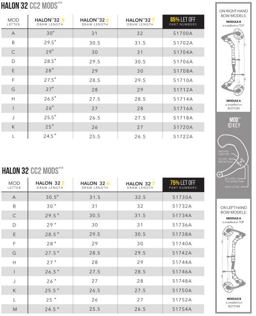 Mathews Halon draw length mod chart ????