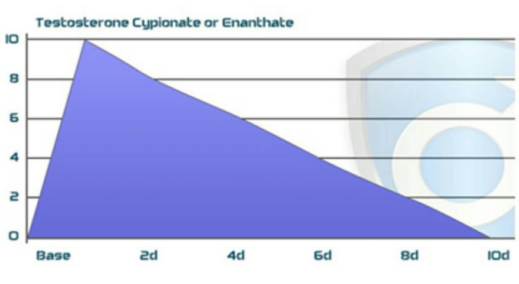 Enanthate