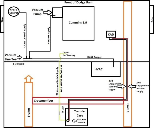 94 chevy 1500 transfer case wiring diagrams 1999 3500 dodge transfer case vacume lines what is this vacuum line to? - dodge cummins diesel forum