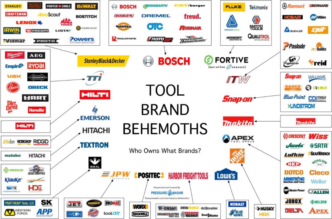 Tti Which Brand To Choose Pulse Driver Power Tools