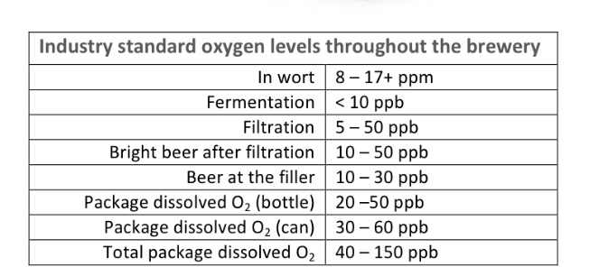 Kegging With Care: A Guide to Purging  - Low Oxygen Brewing