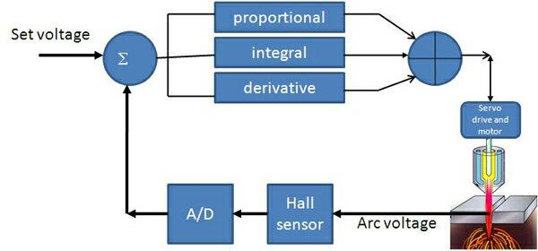 cnc thc wiring diagram wiring diagramcnc thc wiring diagram