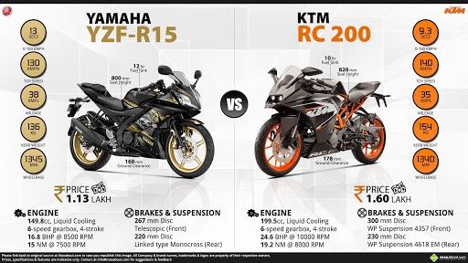 Yamaha R15 V3 And KTM RC200