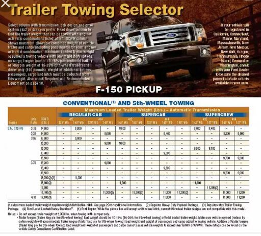 2016 F150 King Ranch >> 7700 lb package plus max tow