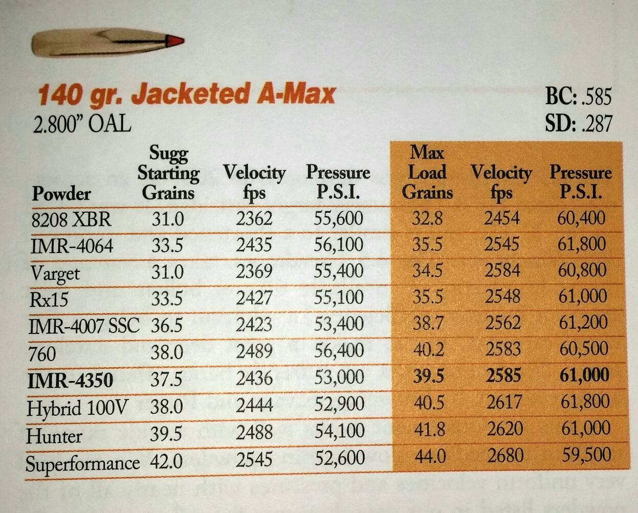 H4350 vs  IMR4350 ??? - Calguns net