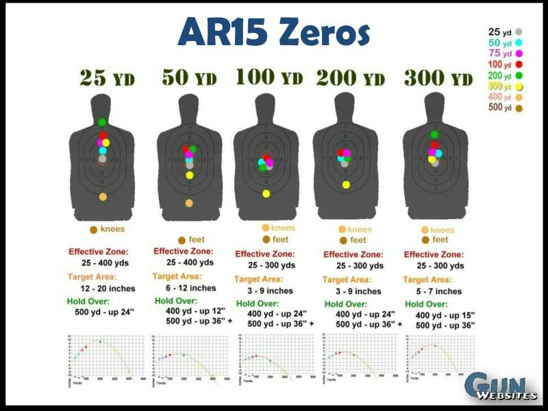 What distance to sight in new AR-15