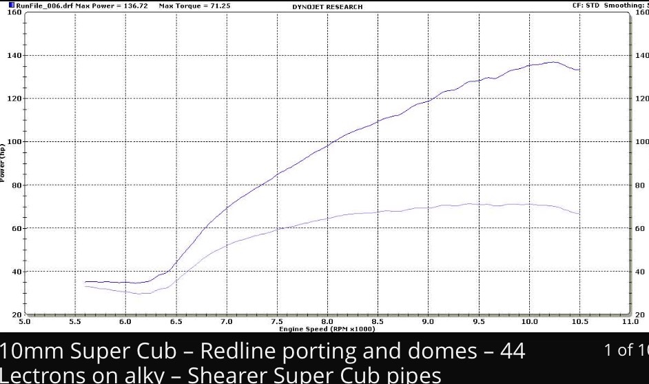REDLINE RACING ALKY 10 CUB - Dyno Room - Banshee HQ Forums