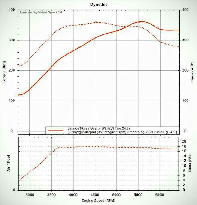 Virtual Dyno Numbers! - NASIOC