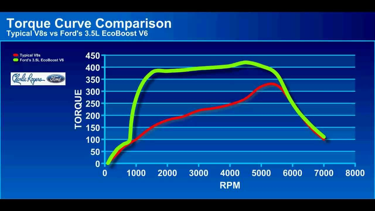 3.5 Ecoboost Reliability >> 3 5eb Or 5 0 Need Advice Ford F150 Forum