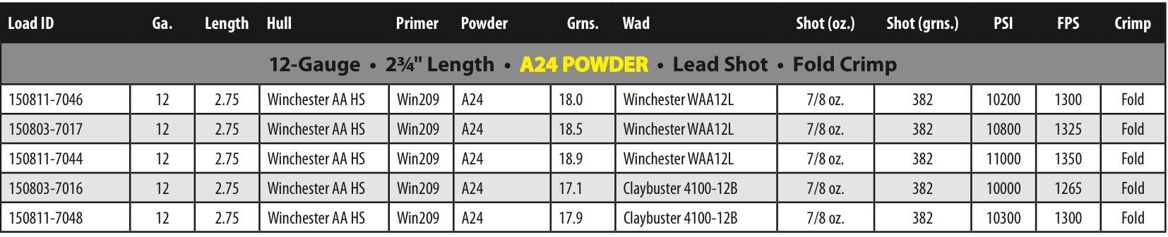 Anyone tried Vectan A24 powder? - Calguns net