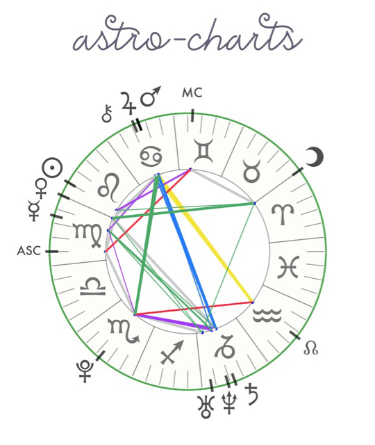 Can someone give me the tea on my composite chart