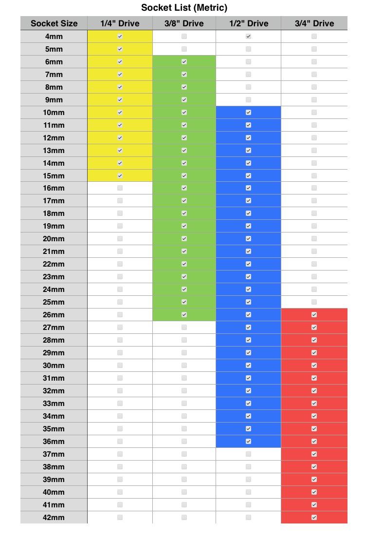 Socket set size charts the garage journal board