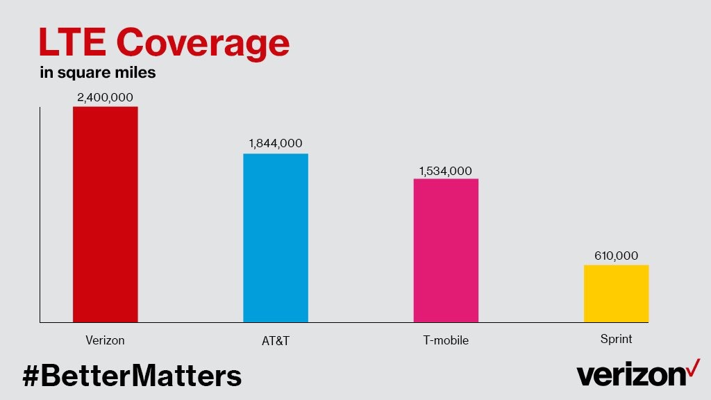 T Mobile 4g Coverage Now Equal To Atampampampt
